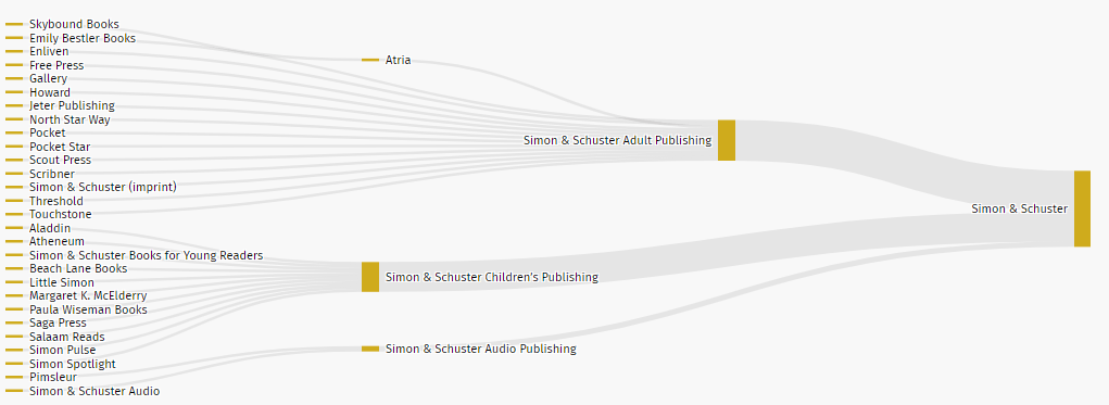 Simon & Schuster Publishing House branches
